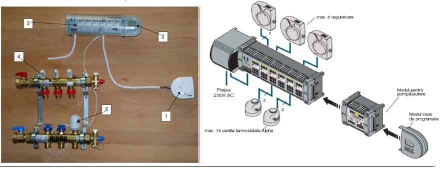 Regleta de cleme RAUMATIC (3), termostate de incapere (1) si servomotoare de circuit (5).