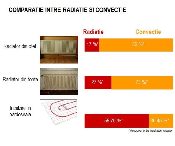 comparatie intre radiatie si convectie
