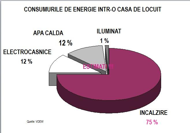 consumurile de energie intr-o casa de locuit