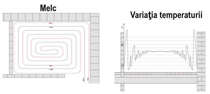 detalii de montaj sistem melc