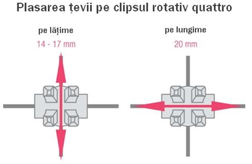 plasarea tevii pe clipsul rotativ Quatro