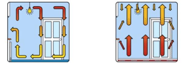 radiatoare versus pardoseala