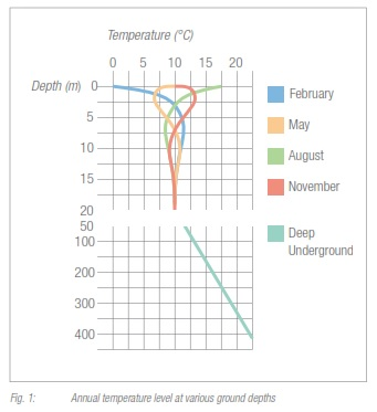 Fig. 1: Annual temperature level at various ground depths
